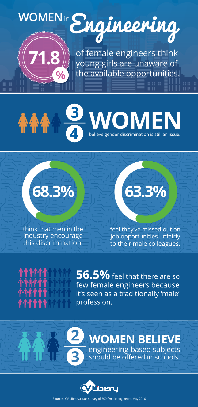 Infographic on Women in Engineering by CV-Library
